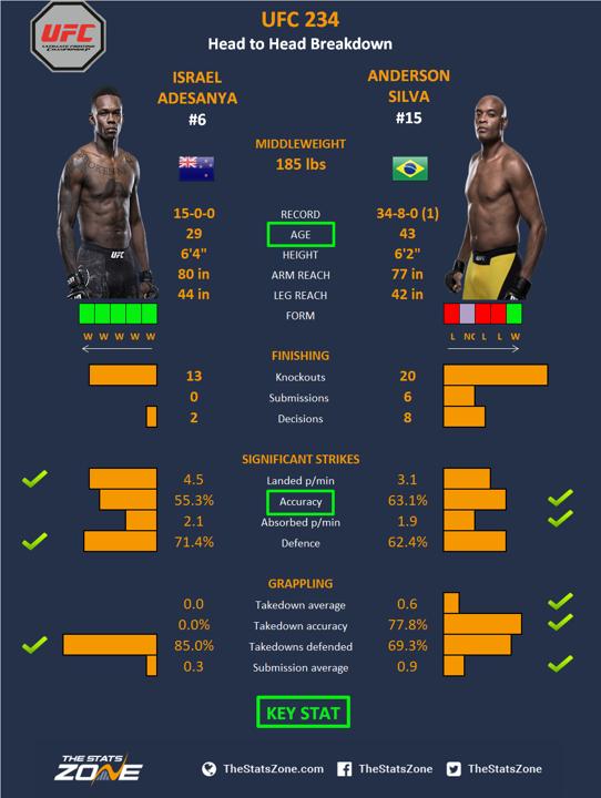 UFC-234-Israel-Adesanya-vs-Anderson-Silva.png