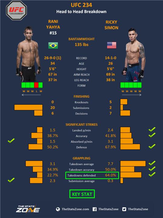 UFC-234-Rani-Yahya-vs-Ricky-Simon.png