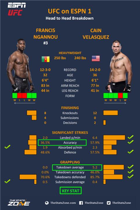 UFC-on-ESPN-1-Francis-Ngannou-vs-Cain-Velasquez.png
