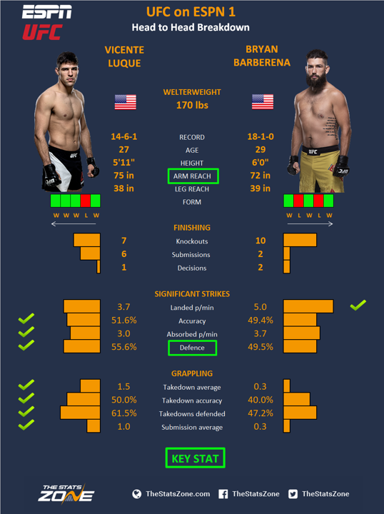 UFC-on-ESPN-1-Vicente-Luque-vs-Bryan-Barberena.png