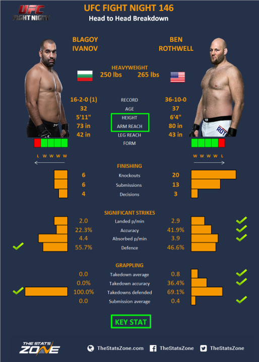 UFC-Fight-Night-146-Blagoy-Ivanov-vs-Ben-Rothwell.png