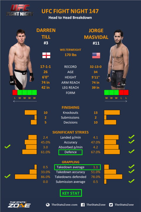 UFC-Fight-Night-147-Darren-Till-vs-Jorge-Masvidal.png