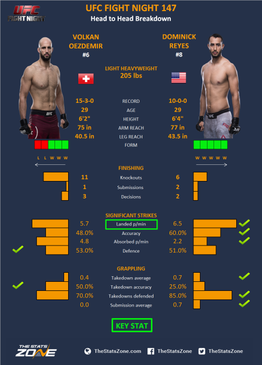 UFC-Fight-Night-147-Volkan-Oezdemir-vs-Dominick-Reyes.png