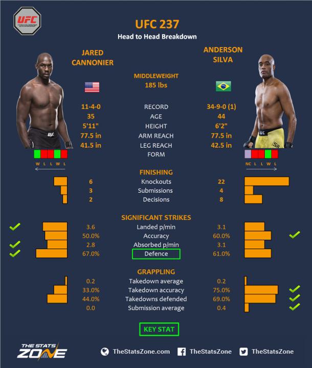 UFC-237-Jared-Cannonier-vs-Anderson-Silva.png