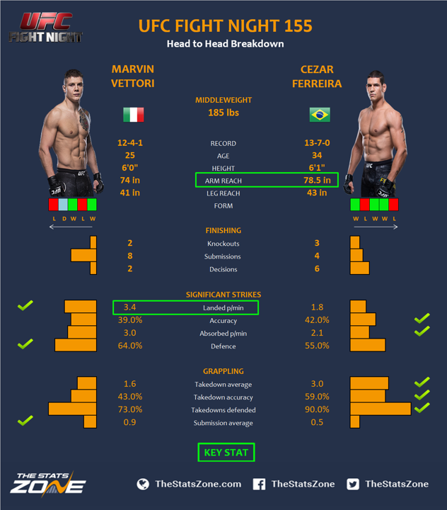 UFC-Fight-Night-155-Marvin-Vettori-vs-Cezar-Ferreira.png