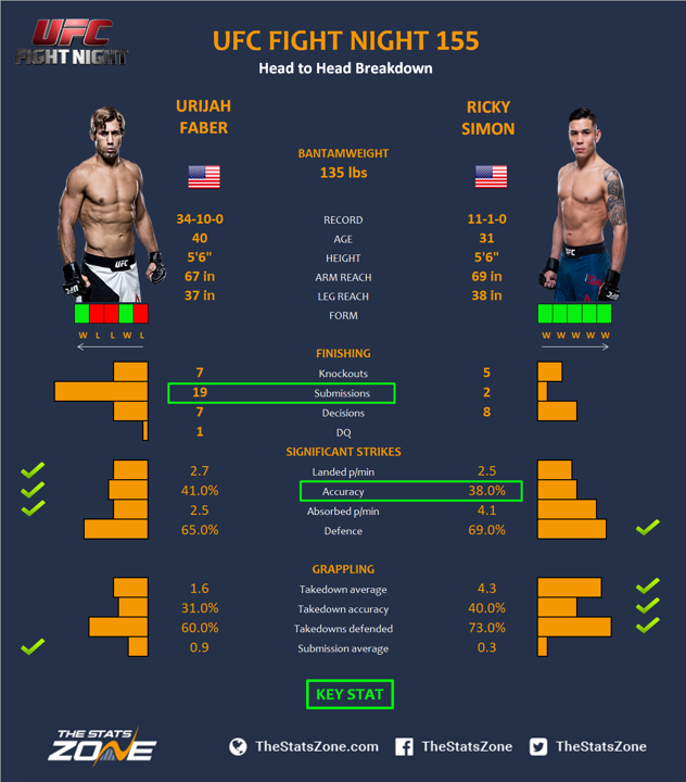 UFC-Fight-Night-155-Urijah-Faber-vs-Ricky-Simon.png