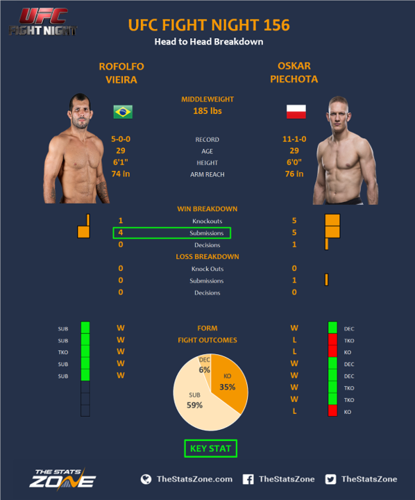 UFC-Fight-Night-156-Rodolfo-Vieira-vs-Oskar-Piechota.png
